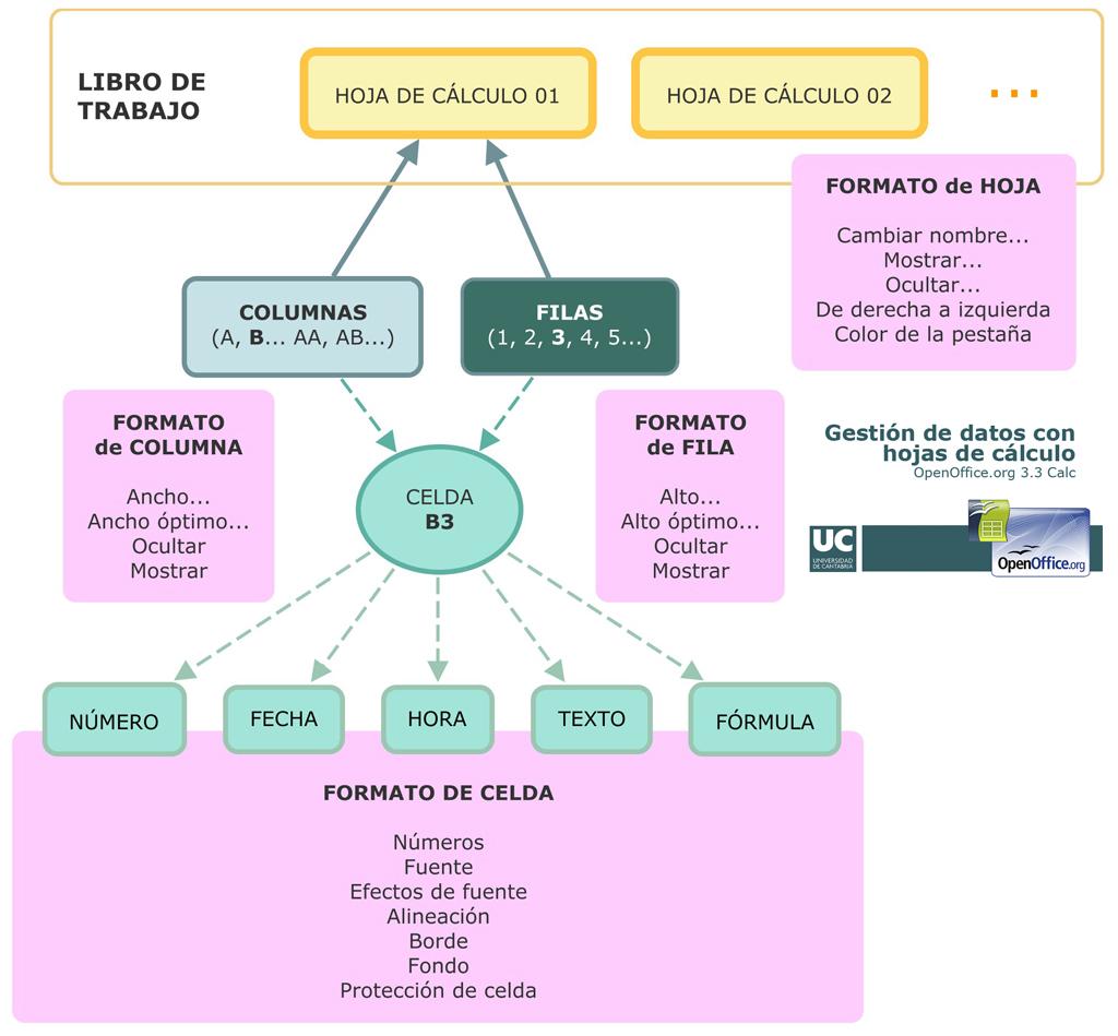 Estructura de una hoja de cálculo
